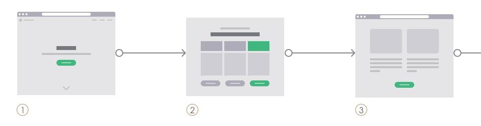 Изграждане на прототип за фирмен уеб сайт